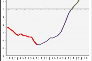 L'afiliació a la Seguretat Social augmenta amb 62.108 persones el Juliol